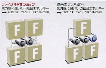 ファイン4Fセラミックのフッ素樹脂モノマー構造